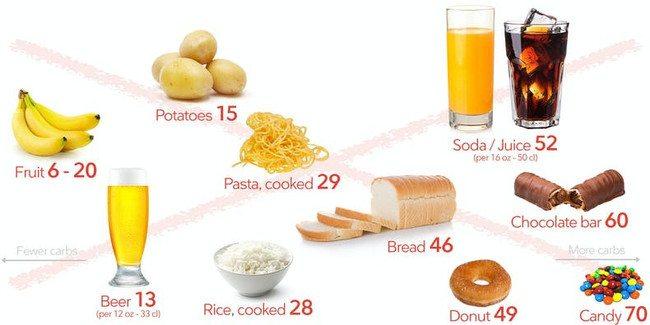 Top 10 Worst Foods To Eat
